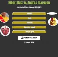 Hibert Ruiz vs Andres Ibarguen h2h player stats