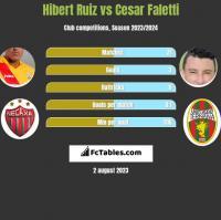 Hibert Ruiz vs Cesar Faletti h2h player stats