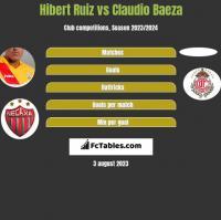 Hibert Ruiz vs Claudio Baeza h2h player stats