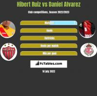 Hibert Ruiz vs Daniel Alvarez h2h player stats