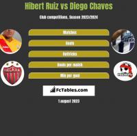 Hibert Ruiz vs Diego Chaves h2h player stats