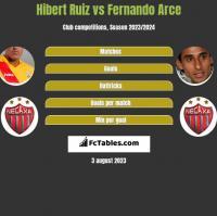 Hibert Ruiz vs Fernando Arce h2h player stats