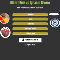 Hibert Ruiz vs Ignacio Rivero h2h player stats