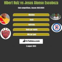 Hibert Ruiz vs Jesus Alonso Escoboza h2h player stats