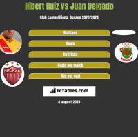 Hibert Ruiz vs Juan Delgado h2h player stats