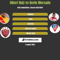 Hibert Ruiz vs Kevin Mercado h2h player stats
