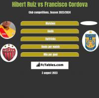 Hibert Ruiz vs Francisco Cordova h2h player stats
