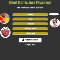 Hibert Ruiz vs Jose Plascencia h2h player stats
