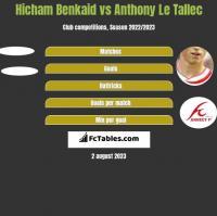 Hicham Benkaid vs Anthony Le Tallec h2h player stats