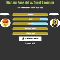 Hicham Benkaid vs Durel Avounou h2h player stats