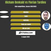 Hicham Benkaid vs Florian Tardieu h2h player stats