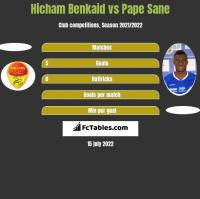 Hicham Benkaid vs Pape Sane h2h player stats