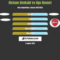 Hicham Benkaid vs Ugo Bonnet h2h player stats