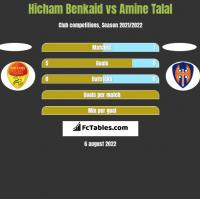 Hicham Benkaid vs Amine Talal h2h player stats