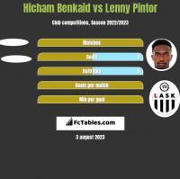 Hicham Benkaid vs Lenny Pintor h2h player stats