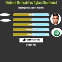 Hicham Benkaid vs Dylan Chambost h2h player stats
