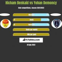 Hicham Benkaid vs Yohan Demoncy h2h player stats