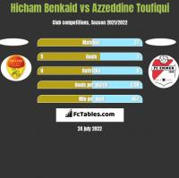 Hicham Benkaid vs Azzeddine Toufiqui h2h player stats
