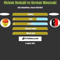 Hicham Benkaid vs Herman Moussaki h2h player stats
