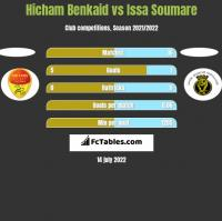 Hicham Benkaid vs Issa Soumare h2h player stats