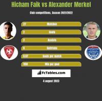 Hicham Faik vs Alexander Merkel h2h player stats