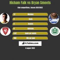 Hicham Faik vs Bryan Smeets h2h player stats