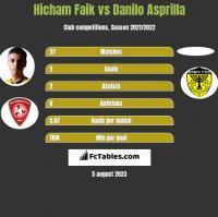 Hicham Faik vs Danilo Asprilla h2h player stats