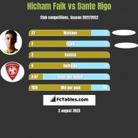 Hicham Faik vs Dante Rigo h2h player stats