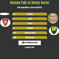 Hicham Faik vs Donny Gorter h2h player stats