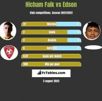 Hicham Faik vs Edson h2h player stats