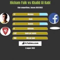 Hicham Faik vs Khalid Al Kabi h2h player stats