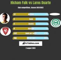 Hicham Faik vs Laros Duarte h2h player stats