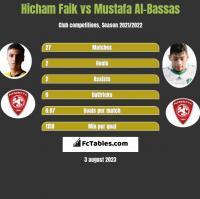 Hicham Faik vs Mustafa Al-Bassas h2h player stats