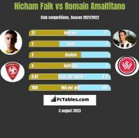 Hicham Faik vs Romain Amalfitano h2h player stats