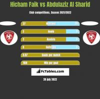 Hicham Faik vs Abdulaziz Al Sharid h2h player stats