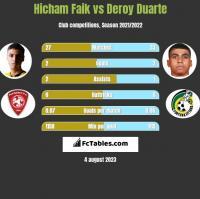 Hicham Faik vs Deroy Duarte h2h player stats