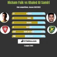 Hicham Faik vs Khaled Al Samiri h2h player stats