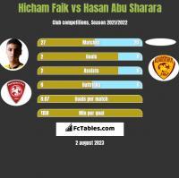 Hicham Faik vs Hasan Abu Sharara h2h player stats