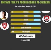 Hicham Faik vs Abdulmohsen Al-Quahtani h2h player stats