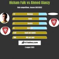 Hicham Faik vs Ahmed Alanzy h2h player stats