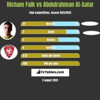 Hicham Faik vs Abdulrahman Al-Safar h2h player stats