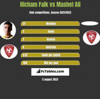 Hicham Faik vs Mashel Ali h2h player stats
