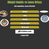Hidajet Hankic vs Ianos Brinza h2h player stats