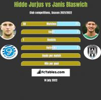 Hidde Jurjus vs Janis Blaswich h2h player stats