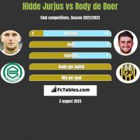 Hidde Jurjus vs Rody de Boer h2h player stats