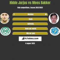 Hidde Jurjus vs Mees Bakker h2h player stats