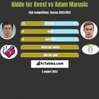 Hidde ter Avest vs Adam Marusic h2h player stats