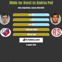 Hidde ter Avest vs Andrea Poli h2h player stats