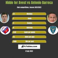Hidde ter Avest vs Antonio Barreca h2h player stats