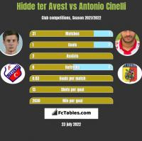 Hidde ter Avest vs Antonio Cinelli h2h player stats
